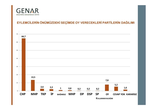 Taksim Gezi Parkı Anketi 11