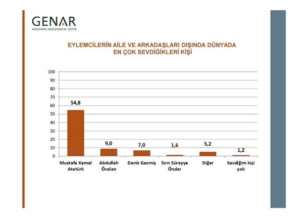 Taksim Gezi Parkı Anketi 3