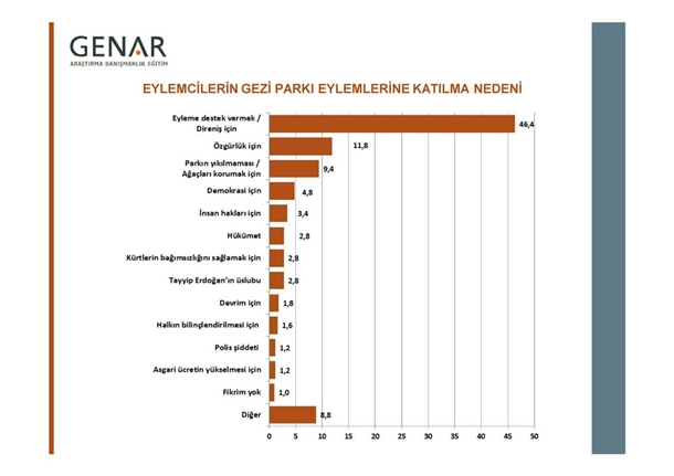 Taksim Gezi Parkı Anketi 4