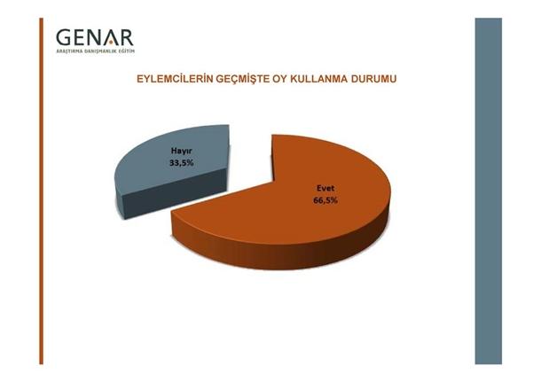 Taksim Gezi Parkı Anketi 9