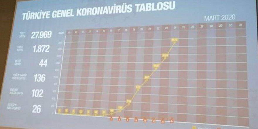 Korona Virüsünün Türkiye'de Yayılımına Dair 3 Senaryo