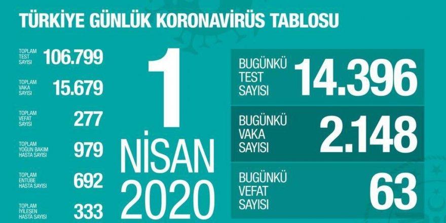 Türkiye'de Koronavirüs Vaka Sayısı 15 Bin 679'a, Can Kaybı 277'e Çıktı