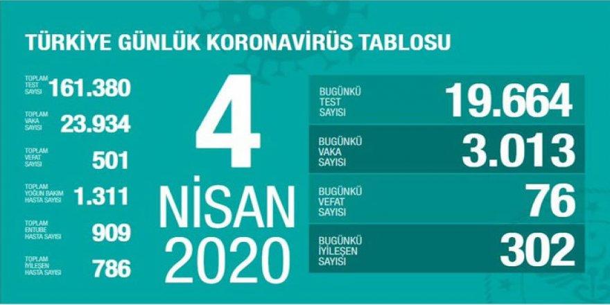 Türkiye'de Koronavirüs Vaka Sayısı 23 Bin 934'e, Can Kaybı 501'e Çıktı
