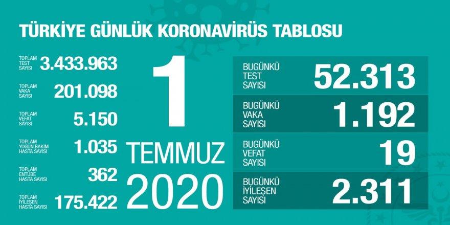 Türkiye'de Bugünkü Vaka Sayısı 1192, Ölü Sayısı 19