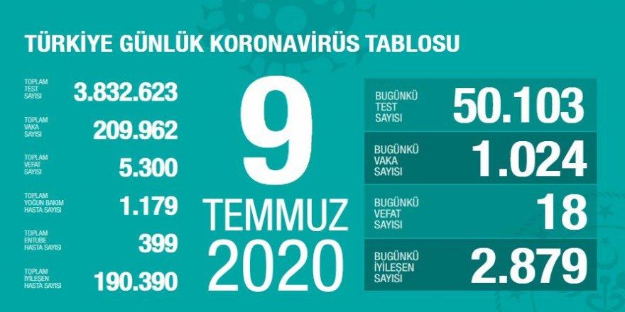 Türkiye'de Bugünkü Vaka Sayısı 1024, Ölü Sayısı 18