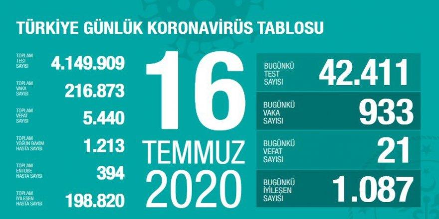 Türkiye'de Bugünkü Vaka Sayısı 933, Ölü Sayısı 21