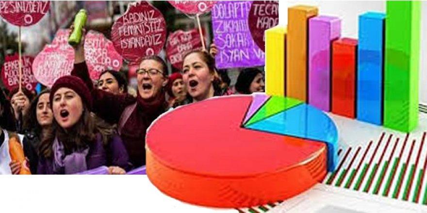 İstanbul Sözleşmesi Anketi: Ölçmek mi, yönlendirmek mi?