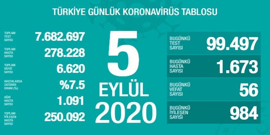 Türkiye'de bugün de 56 kişi daha koronadan vefat etti