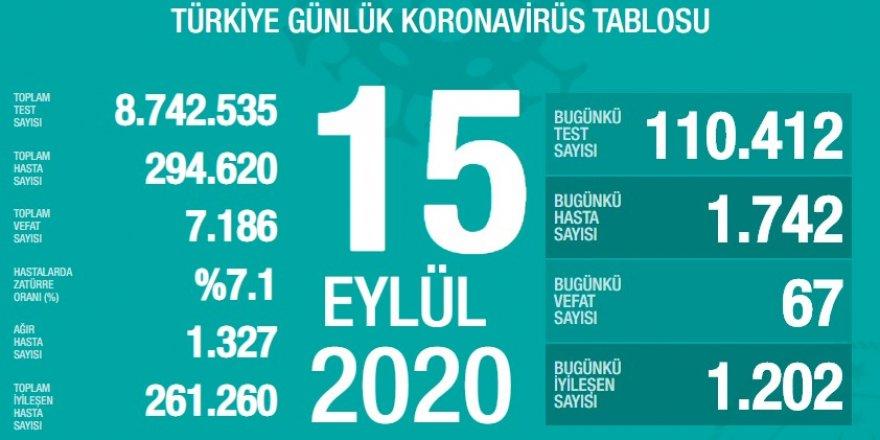 Türkiye'de son 24 saatte 67 kişi daha koronadan vefat etti
