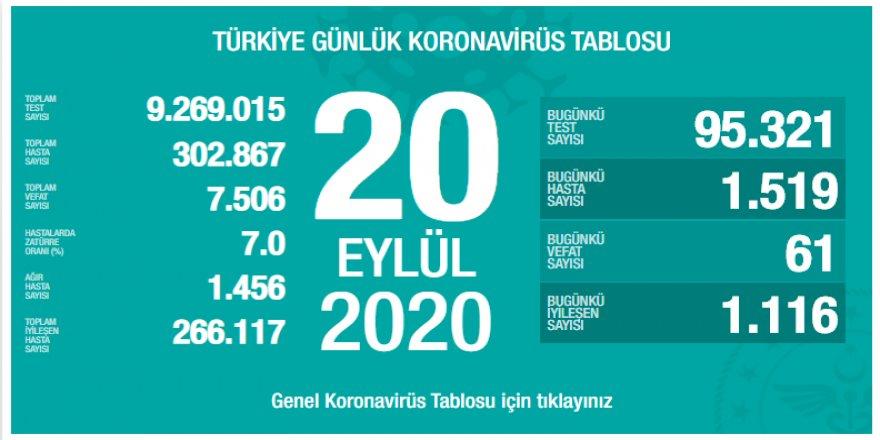 Türkiye'nin 20 Eylül korona tablosu açıklandı