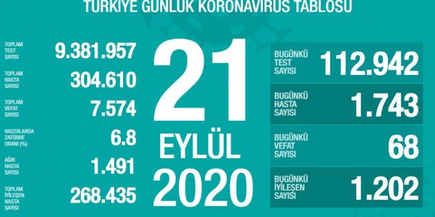 Türkiye'deki vaka sayısında düne kıyasla yeniden artış göründü