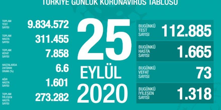 Türkiye'nin 25 Eylül korona tablosu açıklandı
