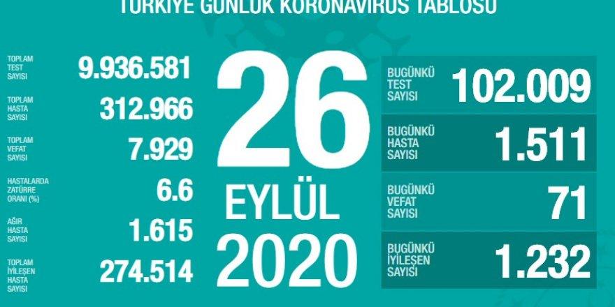 Türkiye'nin 26 Eylül Korona tablosu açıklandı