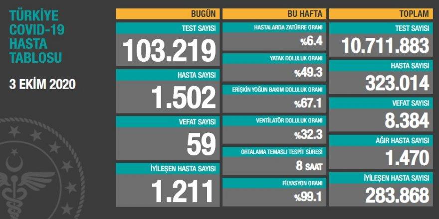 Türkiye'nin 3 Ekim korona bilançosu açıklandı