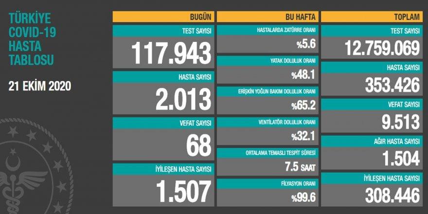 Türkiye'de günlük yeni vaka sayısı 2 bini geçti