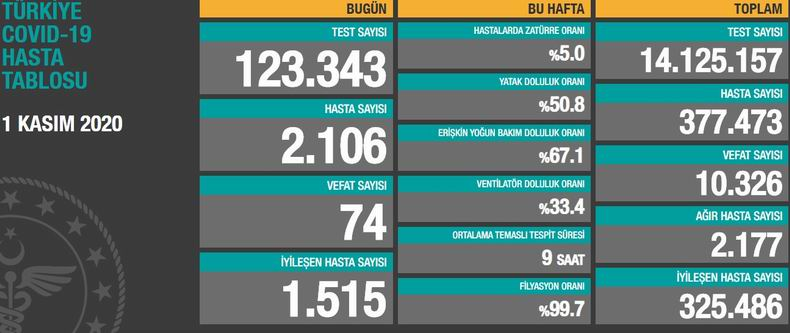 Türkiye'de 1 Kasım korona tablosu