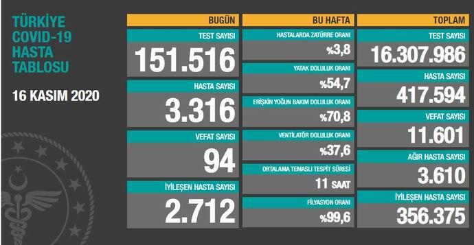 Türkiye'de son 24 saatte Kovid-19'dan 94 kişi hayatını kaybetti
