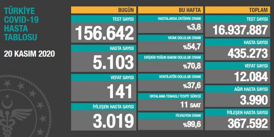 Türkiye'de günlük vaka sayısı 5 bini geçti, 141 kişi daha vefat etti