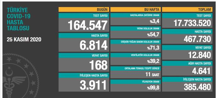 Koca: Bugün 28 bin 351 kişinin Kovid-19 testi pozitif çıktı