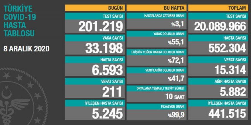 Türkiye'nin korona tablosunda vaka ve vefat sayısındaki artış sürüyor