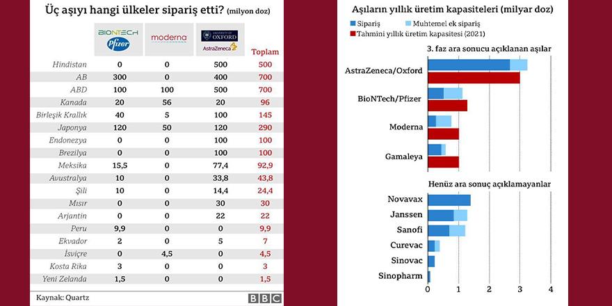 Türkiye hangi aşıları getirecek?