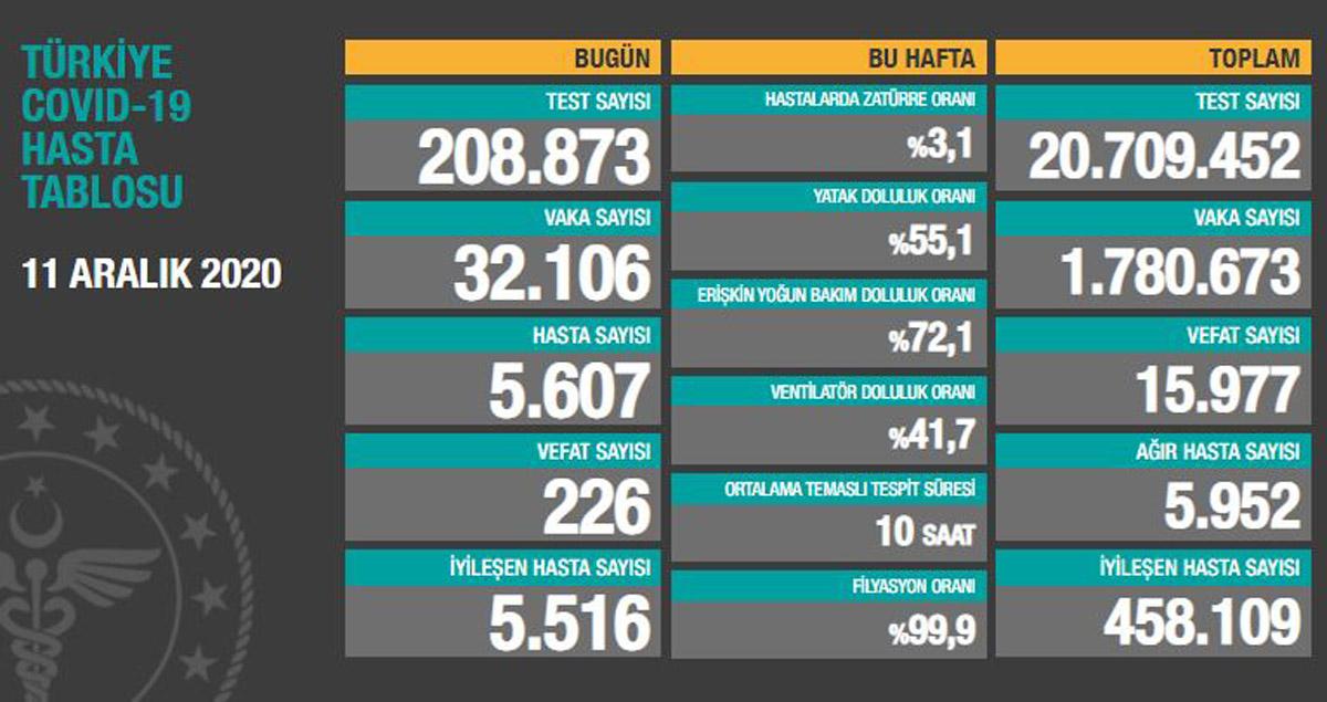 Türkiye'nin 11 Aralık korona bilançosu açıklandı