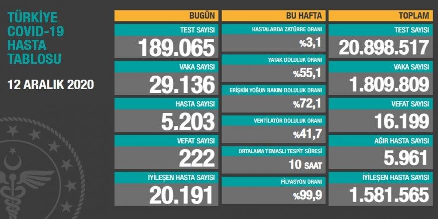 Türkiye'de günlük korona vaka sayısı 29 bine geriledi