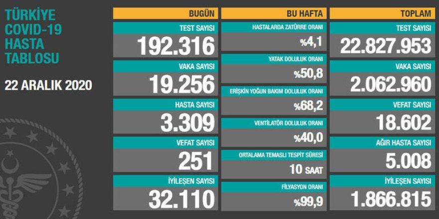 Türkiye'nin 22 Aralık korona bilançosu açıklandı