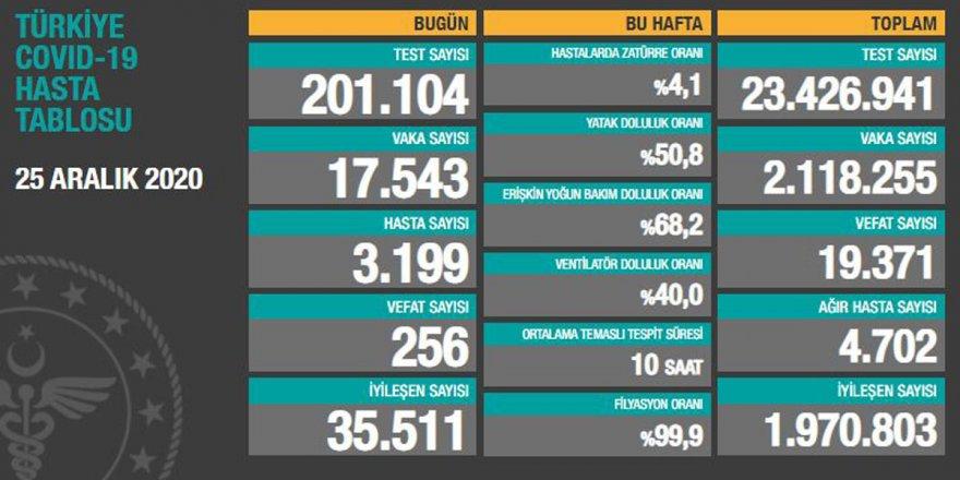 Türkiye'de günlük korona vaka sayısındaki düşüş sürüyor