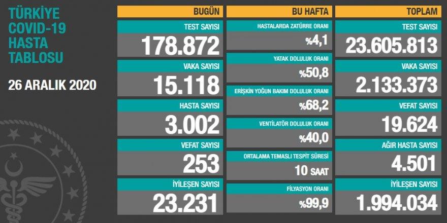 Türkiye'de korona vaka sayısındaki düşüş devam ediyor
