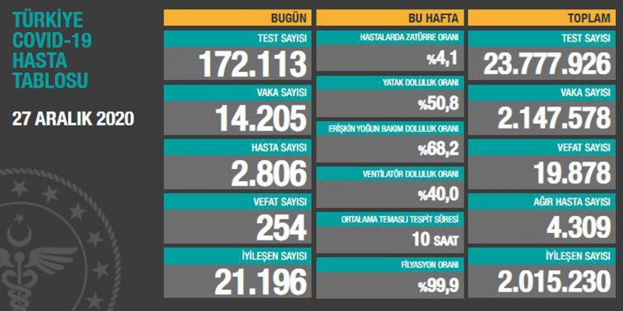 Türkiye'nin 27 Aralık korona verileri açıklandı