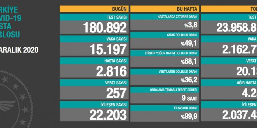 Türkiye'de vaka sayısındaki düşüş ile vefat sayısındaki artış sürüyor
