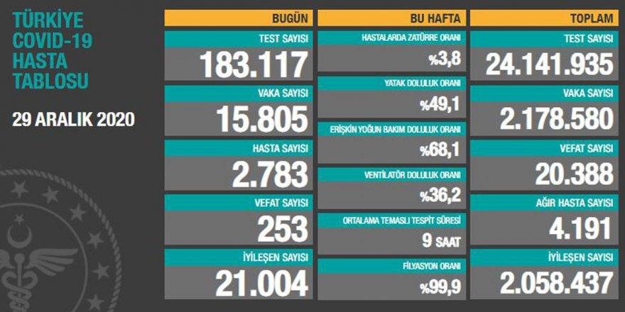 Türkiye'nin 29 Aralık korona verileri açıklandı
