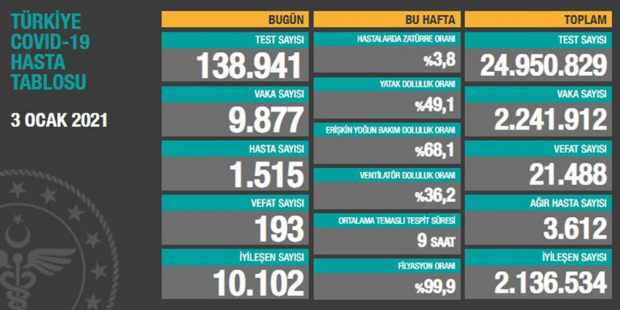 Türkiye'de günlük vaka sayısı 10 binin altına geriledi