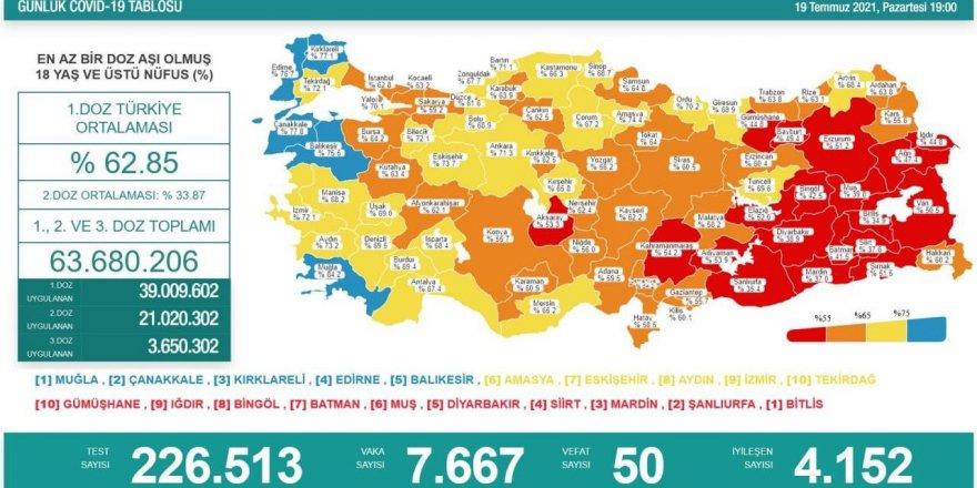 Türkiye'de son 24 saatte 7 bin 667 kişinin Kovid-19 testi pozitif çıktı