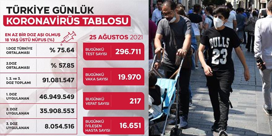 Türkiye'de bugün 19 bin 970 vaka görüldü