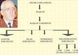 Ergenekon'un İntikam Birliği: TİTB