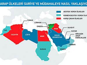 Suriyeye Müdahale Arap Ülkelerini 3e Böldü