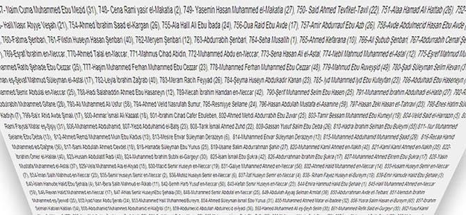 Gazze Şehitlerimizin İsimleri