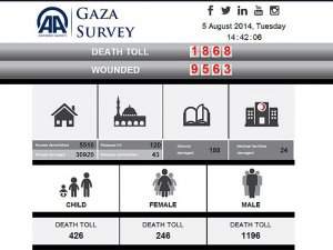 AA'dan Gazze'ye Özel İnternet Sitesi