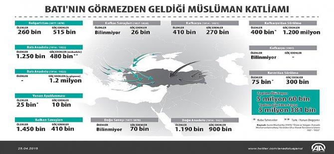 Batı'nın Görmezden Geldiği Müslüman Katliamı