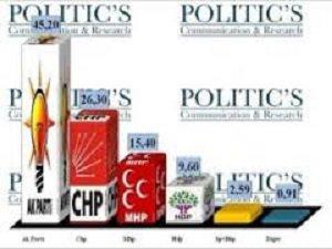İşte Politic's'in Son Seçim Anketi