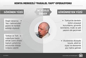 """Konya'da """"Paralel Yapı"""" İddianamesi Kabul Edildi"""