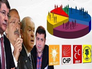 AKP'nin Oyları Düşüyorsa, Muhalefet Neden Seçim İstemiyor?