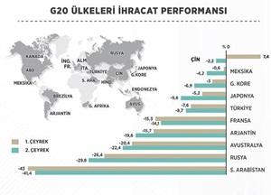 Türkiye G20'de İhracat Performansıyla Öne Çıkıyor