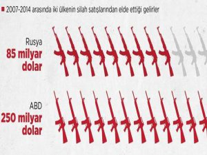 Küresel Silah Satışlarında ABD ve Rusya Damgası