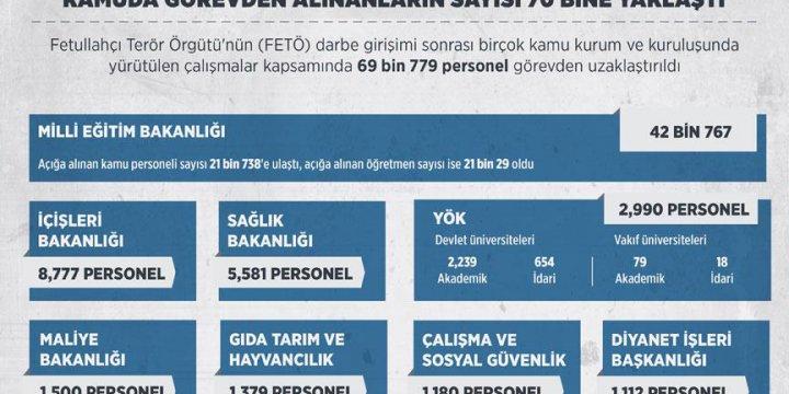 Kamuda Görevden Alınanların Sayısı 70 Bine Yaklaştı