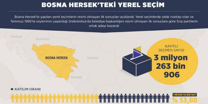 Srebrenitsa'da Belediye Başkanlığını Sırp Partilerin Adayı Kazandı