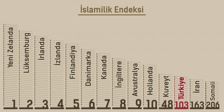 """""""İslam Ülkeleri Ekonomi Alanında İslami Değil"""""""
