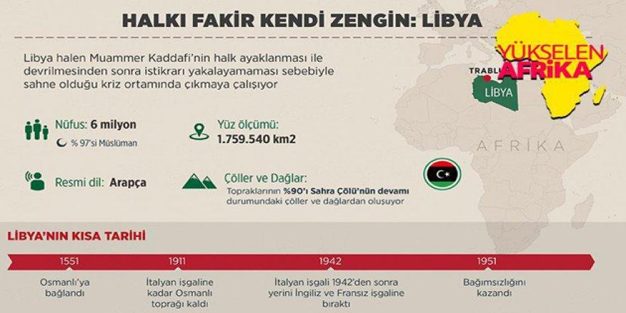 Halkı Fakir Kendi Zengin Ülke: Libya